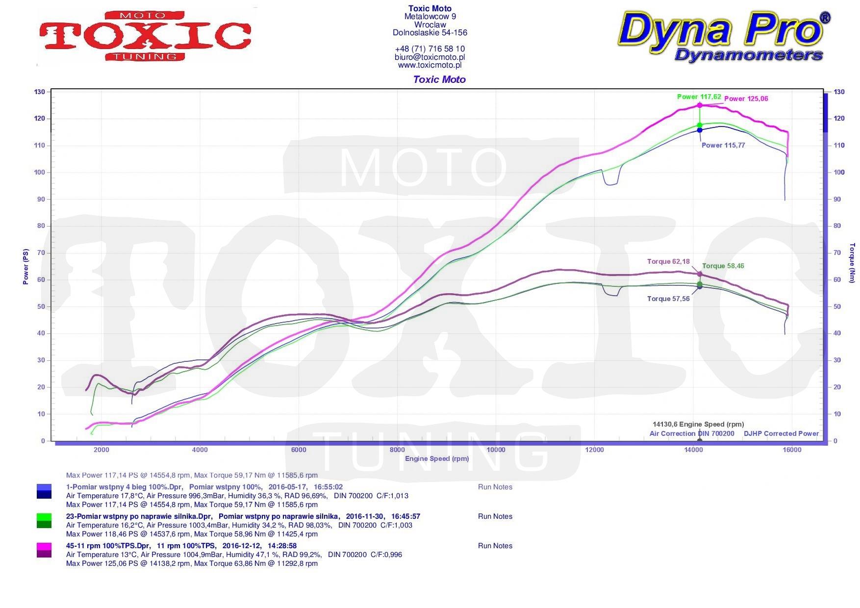 Przykadowe Pomiary Na Naszej Hamowni 06 Yamaha R6 Engine Diagram 2006 Pciii